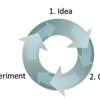 Choosing a Deep Learning Framework
