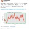 【悲報】『台湾地震預測研究所』さんの予測では6日以内に南日本・インド・ネパール・カリフォルニア・東台湾または南太平洋でM7+~M8+!千葉で台風が大地震を引き起こすとの投稿も!『ハーベストムーン』が『南海トラフ地震』などの巨大地震のトリガーに!?