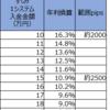 【トラリピ3すくみ検証】トラリピハーフ&ハーフ完全検証:9週目(6/1)。年利換算10.9%です。動きが出てきました。