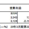 青山商事(8219)の2018年3月期第2四半期決算