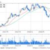 インデックスファンドはeMaxis Slim先進国株だけで良いか?