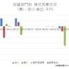 海外投資家の日本からの逃亡が始まった?