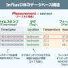 時系列データベース InfluxDBとは?