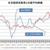 金融政策の効果と限界