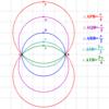 なす角が一定となる軌跡の半径+α