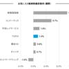 お気に入り銘柄の株価変動(8月28日週)