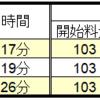 東京でのUber(ウーバー)の料金は高い!?料金以上の満足感もある?