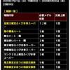 level.1831【ガチャ】神降臨!?72時間ガチャ30連!!