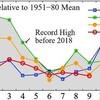 9月の世界平均気温、高暑の反動が続く