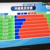 辺野古埋め立てに関する沖縄県の県民投票がありました