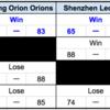 琉球ゴールデンキングス、参戦中の「THE SUPER8」順位表を自作!(9/22終了時点)