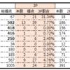 宇都直輝選手は今シーズン3Pを決めるのか。高校・大学からスタッツを振り返る