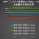 ANA「プレミアム旅割28」も旅割と同じく1年に2回の「発売日」一斉発売へ、最低価格は定額化の様相。
