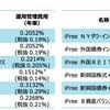 大和証券から超低コストインデックスファンド「iFREE」登場!8資産バランスファンドも設定‼ eMAXISとの比較も