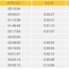 「北海道マラソン」夏の走るお祭りは最高だ!
