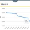 台湾版Xperia XA2 Plusの価格(定点観測)(2018年11月)