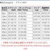 【速報】東京マラソン結果