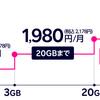 【Rakuten Unlimit-Ⅵ】楽天モバイル Ⅴからアップグレード!!