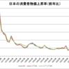 日本の消費者物価上昇率(1971~2015年)