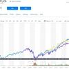 <米国株ETF>ヤフーファイナンスのインタラクティブチャートが米国株ETFの比較に使える! ちょっとした使い方もメモしたぞい