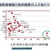 内閣府「人工知能ホスピタル」プロジェクトー4