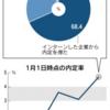 大学3年生、内定はや4.7%