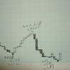 単純平均株価三本新値足が白転しました!