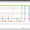 Web開発時のGitでのゆるいワークフロー