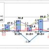 6月の資産運用報告(1)・・・「セルインメイ」モノともせず月次では8連騰