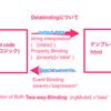 Angular:データバイディング