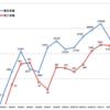 2021年2月の日本国内COVID-19新規陽性者数は1月の3割弱 〜 昨年の5月/4月の陽性者数比2割弱には及ばず
