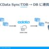 PostgreSQLにある既存テーブルへSQLServerのデータを連携してみる:CData Sync