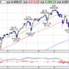 【インデックス投資】S&P500 明日からの対応