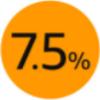 【3/23~3/25】Amazonタイムセール祭りでポイント最大7.5%!エントリー方法と対象商品!