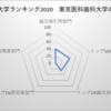 東京医科歯科大学 日本大学ランキング17位