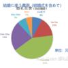 【中国の結婚事情】中国人は結婚式に掛かるお金