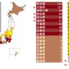減少傾向だった東京都の重症患者数が反転して増加に転じ始めている危険なシグナル