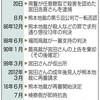 松橋事件、再審確定 最高裁 85歳男性、無罪の公算 - 東京新聞(2018年10月13日)