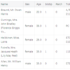 Kaggleのタイタニックデータの解析