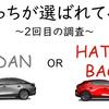 【Mazda3】予約したのはハッチバック?それともセダン?(2回目の調査結果)