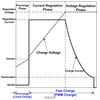 スマホやipadタブレット電気量管理方法