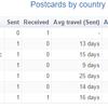 Postcrossing(ポスクロ)をひと月やってみて気付いたこと