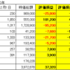 12月1日時点 日本株状況