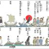 日本神話=朝鮮神話