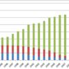 【広島大学過去問】グラフを見て答える英作文「映画館数の推移」模範解答&丁寧解説