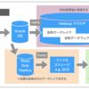 データ基盤をHadoopからBigQueryに移管するときのアンチパターン