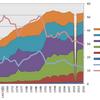 長時間労働率の推移