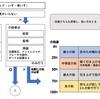 「FIM」の世界一わかりやすいフローチャート その②~運動項目(移乗)編~