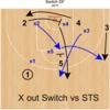 STSに対するスイッチ / Zipper SOBに対するスイッチ / DHOの基本オプション