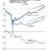 米国長期金利の上昇とそれへの対応(その1)